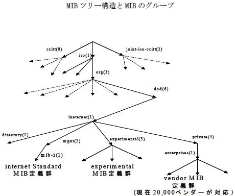 SNMPとは?<ネットワーク管理術の要> ロジックベイン